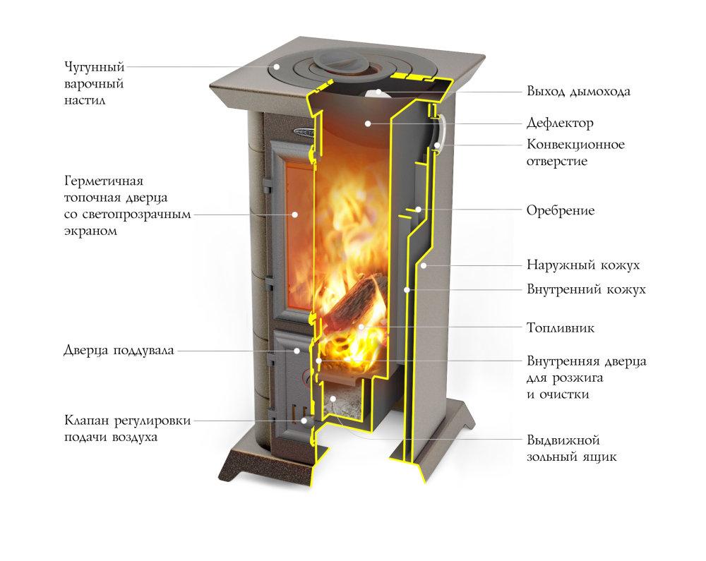 Термофор Статика Тетра в разрезе
