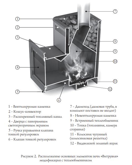 Печь для бани ТМФ Витрувия Inox БСЭ ТО Антрацит НВ схема