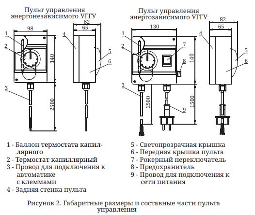 ггу Сахалин-4 пульт