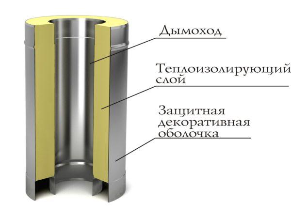 Модуль дымохода сэндвич ТМФ 0,5м_1